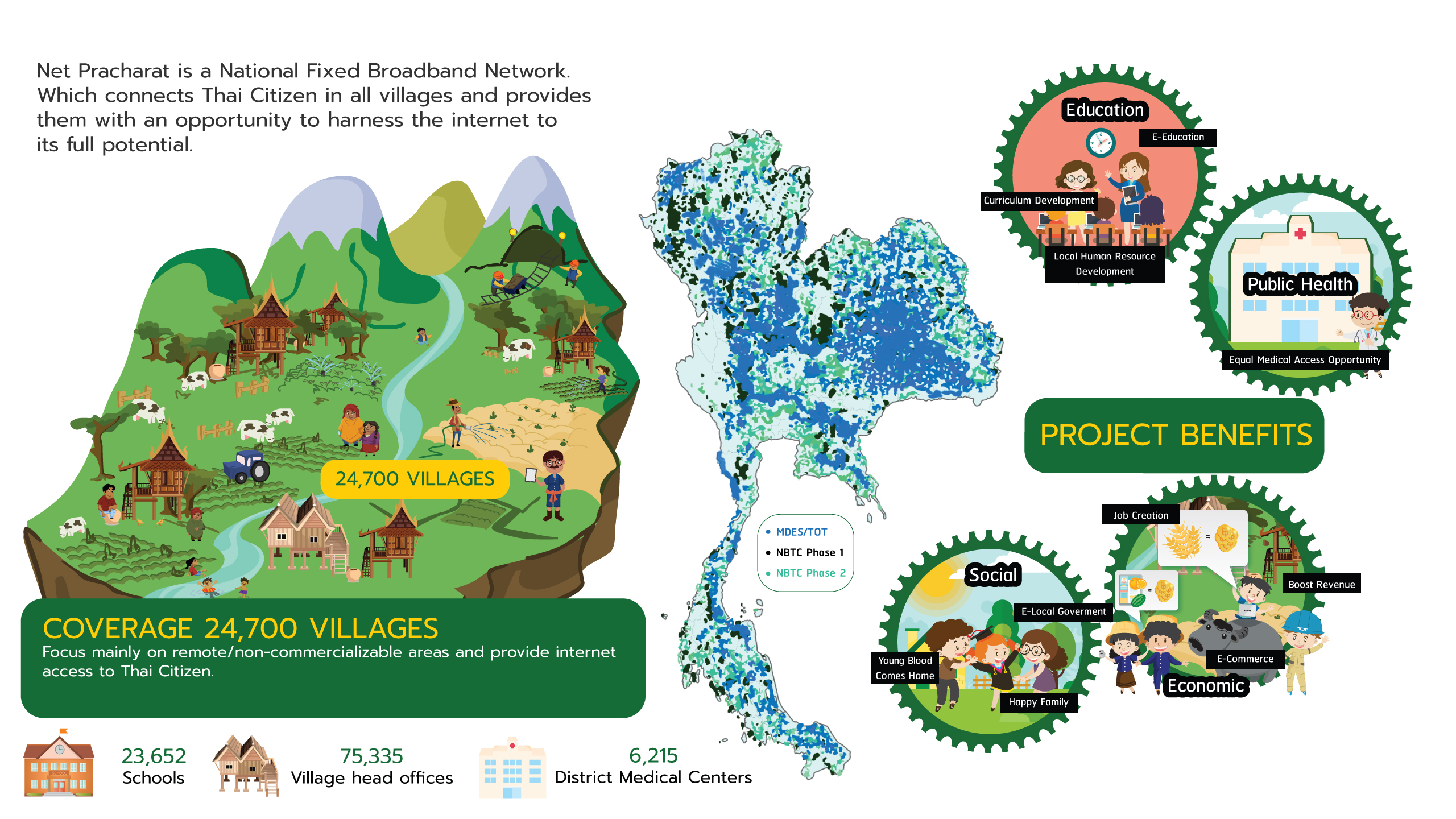 The Village Broadband Internet Project (Net Pracharat)